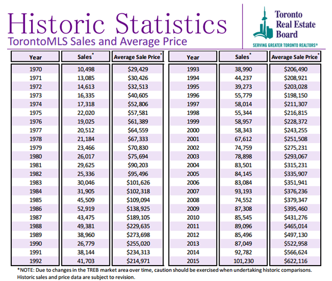 Historic Statistics - Toronto MLS Sales and Average Price